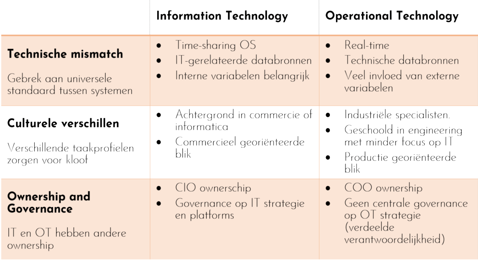 Information & Operational Technology